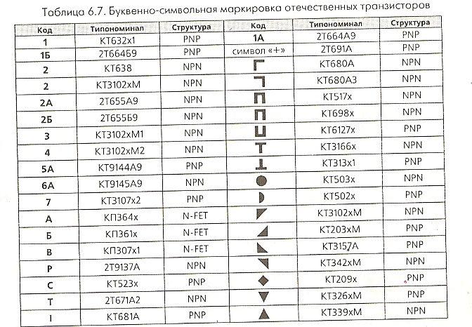 CМА Whirlpool подскажите номиналы резисторов - Monitor net ru